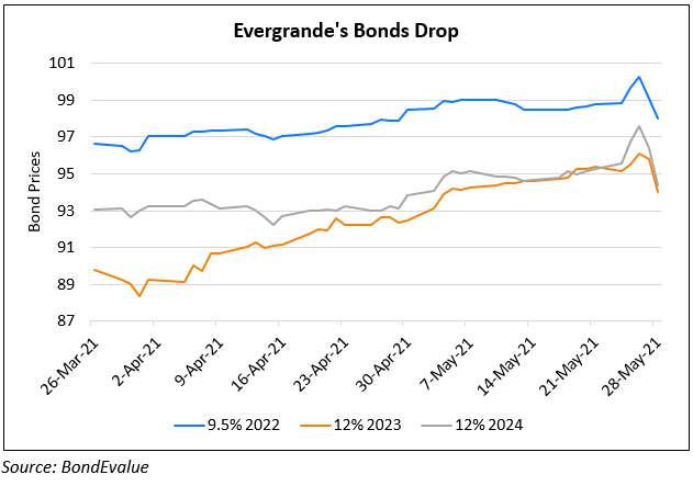 Evergrande's Bonds Slip on Caixin Reports of CBIRC Probe