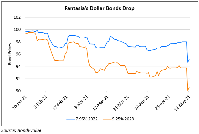 "Fantasia's Bonds Slump; Co. Says It Plans to Use ""Ample Cash"" to Buyback Bonds"