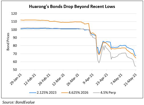 Huarong Bonds Continue To Drop Even As It Repays $300mn Dollar Bond