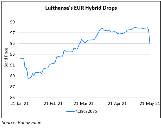 Lufthansa Suspends Coupon Payment on Hybrid 2075s