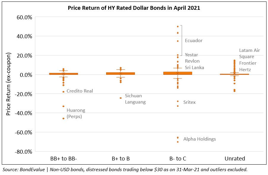 65% of Dollar Bonds Deliver Positive Returns in April; HY Outperforms IG Yet Again