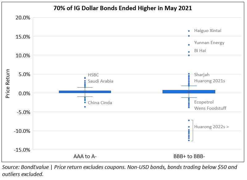66% of Dollar Bonds Traded Higher in May 2021 with IG Outperforming