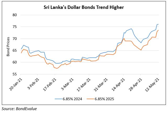 Sri Lanka's Dollar Bonds Rise on $500mn Subsidized Loan from South Korea