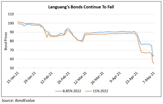 Sichuan Languang Bonds Plummet Post Downgrade