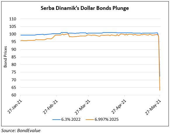 Serba Dinamik Bonds Plummet After Audit Concerns