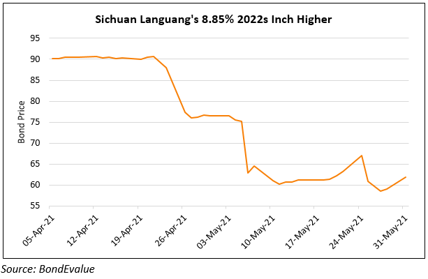 Sichuan Languang's Dollar Bond Jumps After Local Repayment