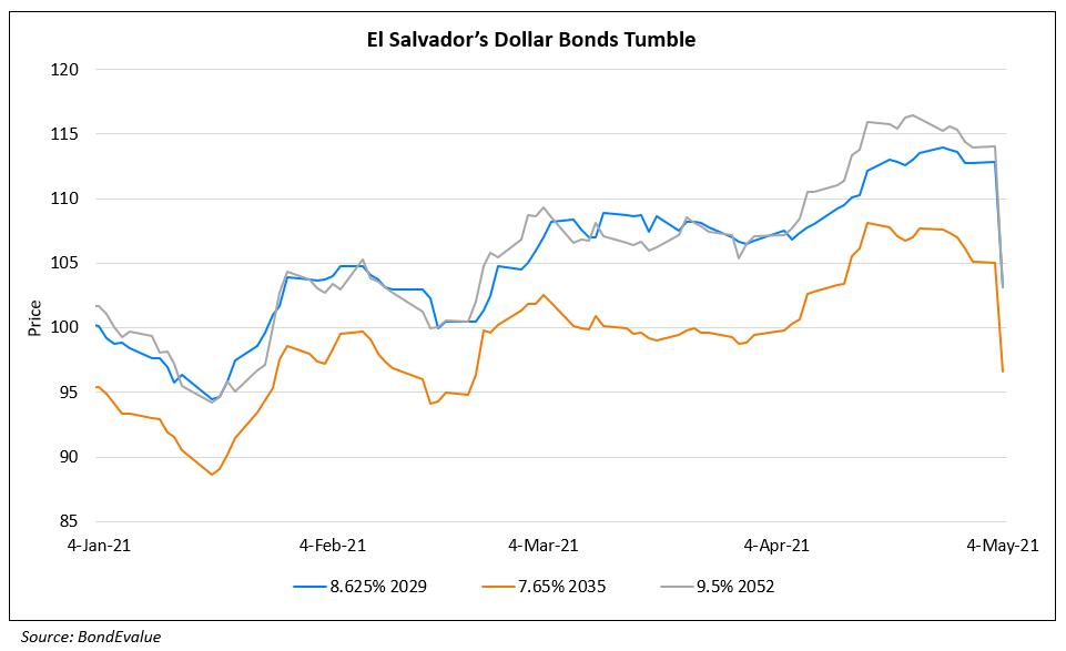 El Salvador's Dollar Bonds Slip After Top Judges, Prosecutors Fired