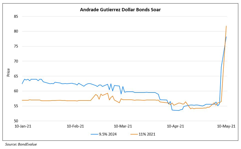 Andrade Gutierrez's Bonds Jump on CCR Stake Sale
