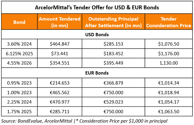 ArcelorMittal Announces Tender Offer Results