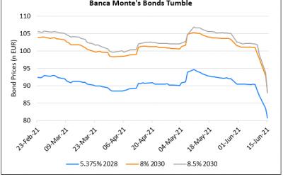 Banca Monte Bonds Plummet On Uncertainty Over Sale