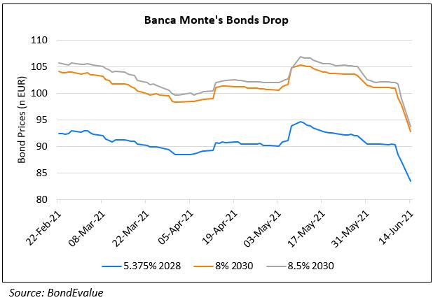 Banca Monte's Bonds Fall ~5%