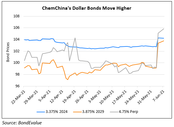 ChemChina's Bonds Jump on Exclusion from US List