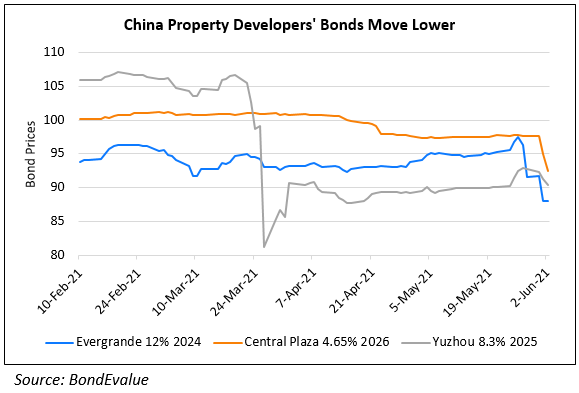 Continued Stress in Evergrande's Bonds Spills Over to Yuzhou, Central Plaza