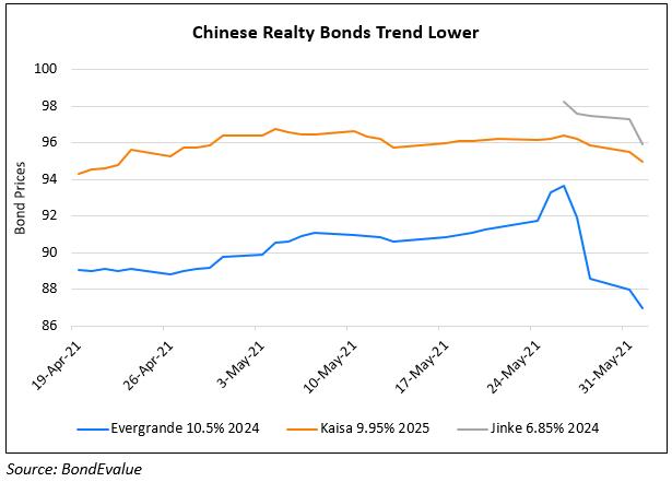 China Property Developers' Bonds Trend Lower