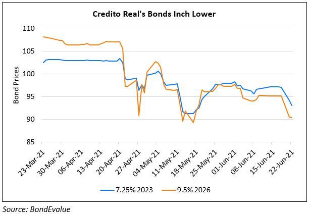Credito Real's Bonds Fall 3-4%