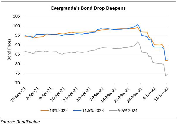 Evergrande's Bonds Plunge 5-8% On Increased Financial Risks