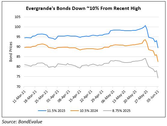 Evergrande's Dollar Bonds Continue To Slide Further
