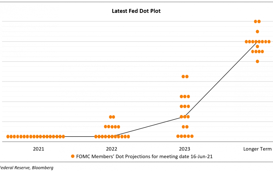 Hawkish Federal Reserve Advances First Rate Hike To 2023