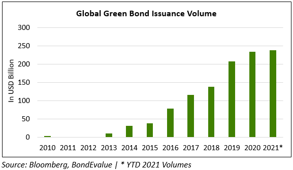 1H Green Bond Issuance Set to Exceed 2020 Full Year's Issuance