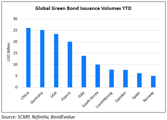 China Leads Global Green Bond Issuance YTD