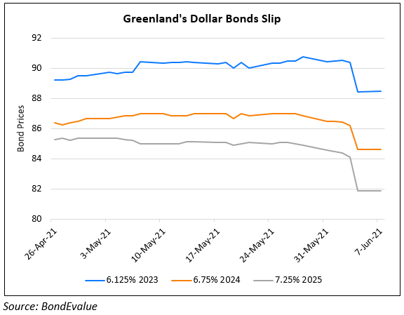Greenland's Dollar Bonds Slip on Concerns Over Its Focus on Low Tier Cities