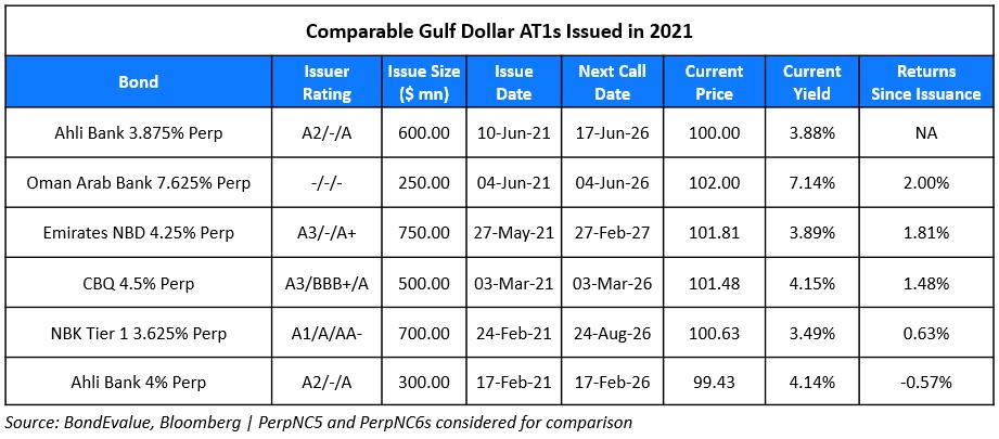 Ahli Raises $600mn via AT1 at 3.875%