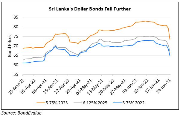 Sri Lanka's Bonds Dip Further As July Maturity Looms