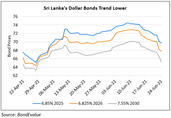 Fitch Warns of Increased Risk at Sri Lankan Banks That Borrow to Buy Sovereign Bonds