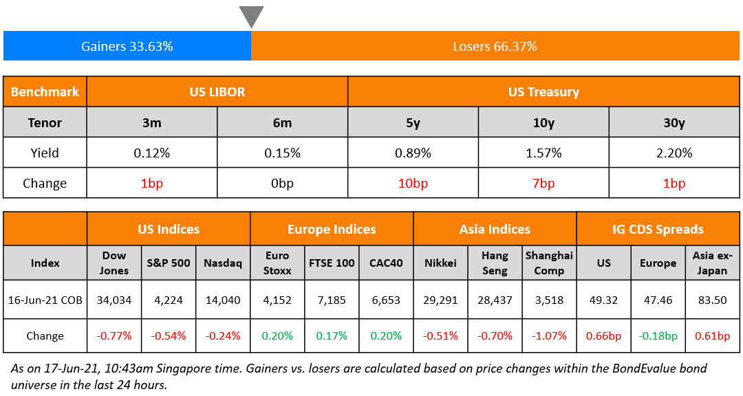 Sino-Ocean, Deqing Launch Bonds; Macro; Rating Changes; New Issues; Talking Heads; Top Gainers & Losers