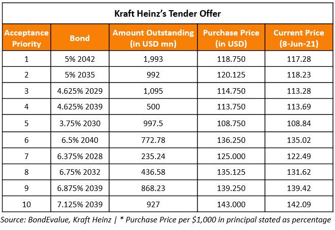 Kraft Heinz to Buyback $2.8bn in Debt