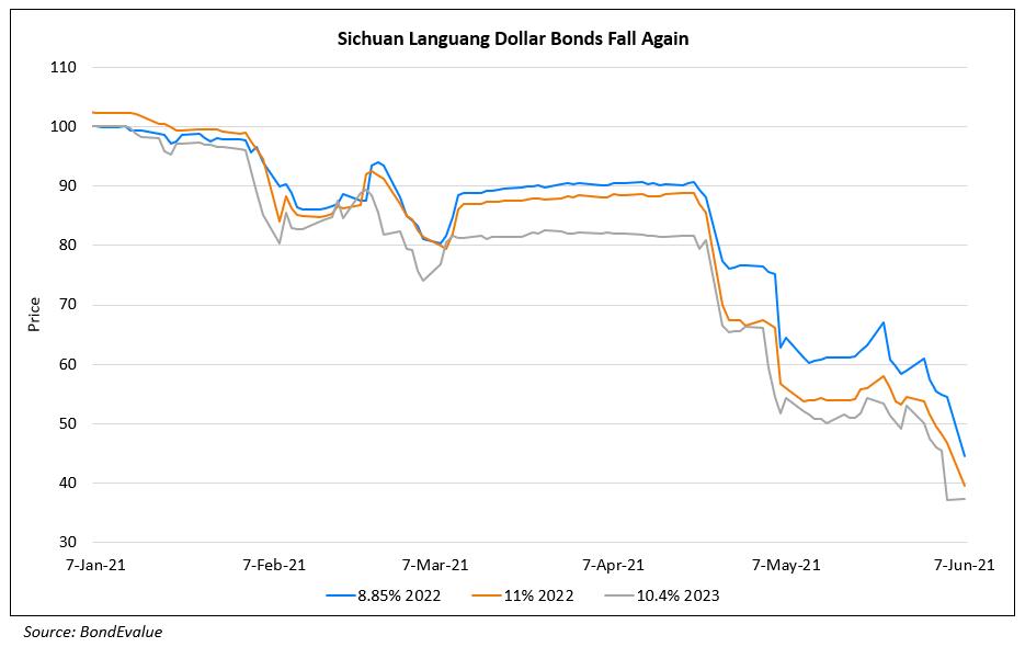 Sichuan Languang's Bonds Plummet Further on Liquidity Concerns