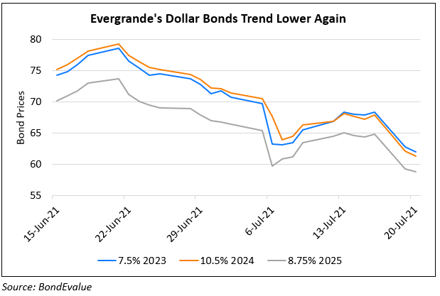 Evergrande's Bonds Take a Beating Again; Company to Take Legal Action Against Guangfa Bank