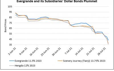 Evergrande's Dollar Bonds Sink after New Asset Freeze