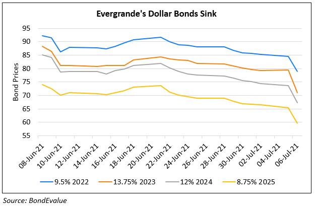 Evergrande's Dollar Bonds Down ~10%; Cascading Effect on Peers