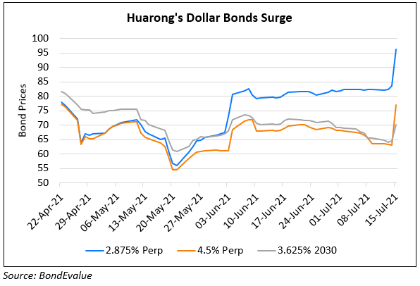 Huarong's Bonds Surge on Plans to Redeem its Dollar Perp