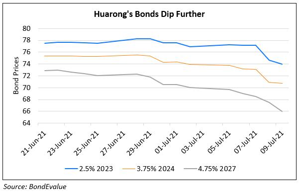 Huarong's Dollar Bonds Slip Over 2%