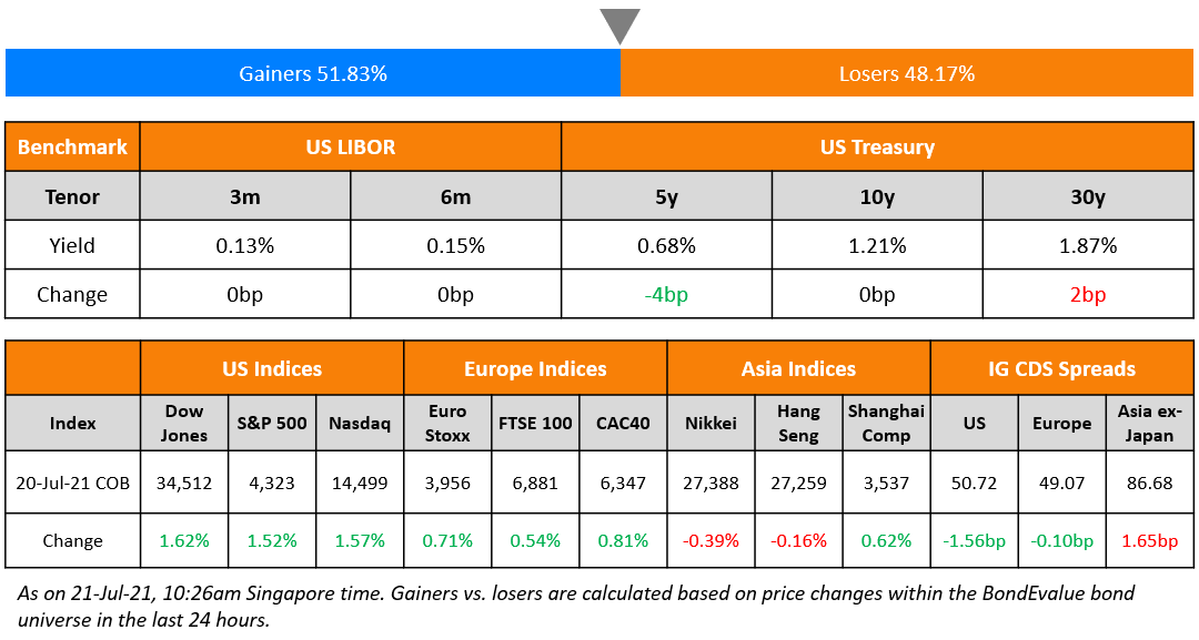 Indonesia; Lai Sun, China Grand Auto Launch $ Bonds; Macro; Rating Changes; New Issues; Talking Heads; Top Gainers & Losers