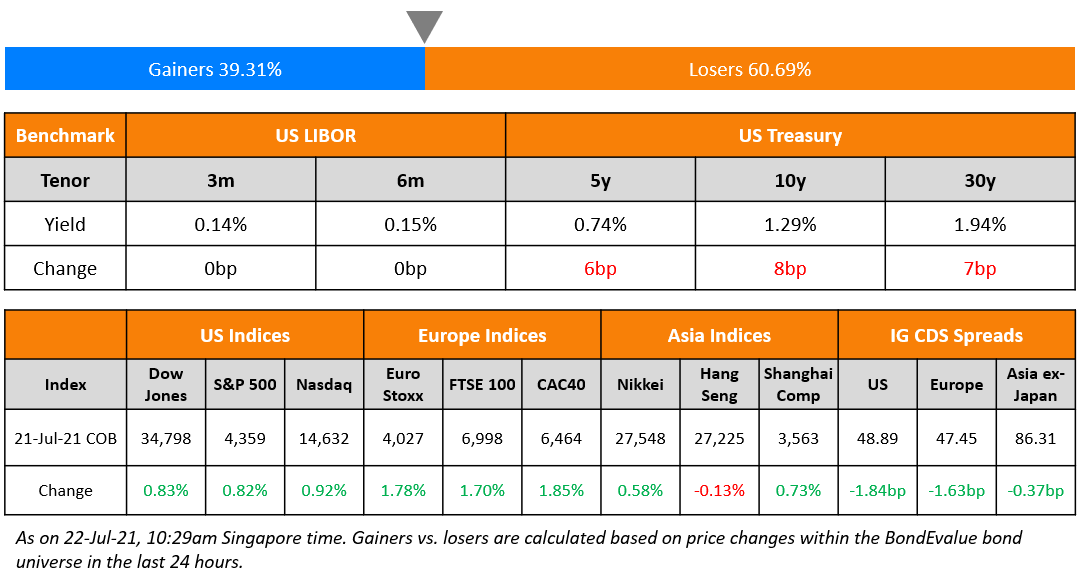 CK Infra, Ping An Launch $ Bonds; Macro; Rating Changes; New Issues; Talking Heads; Top Gainers & Losers