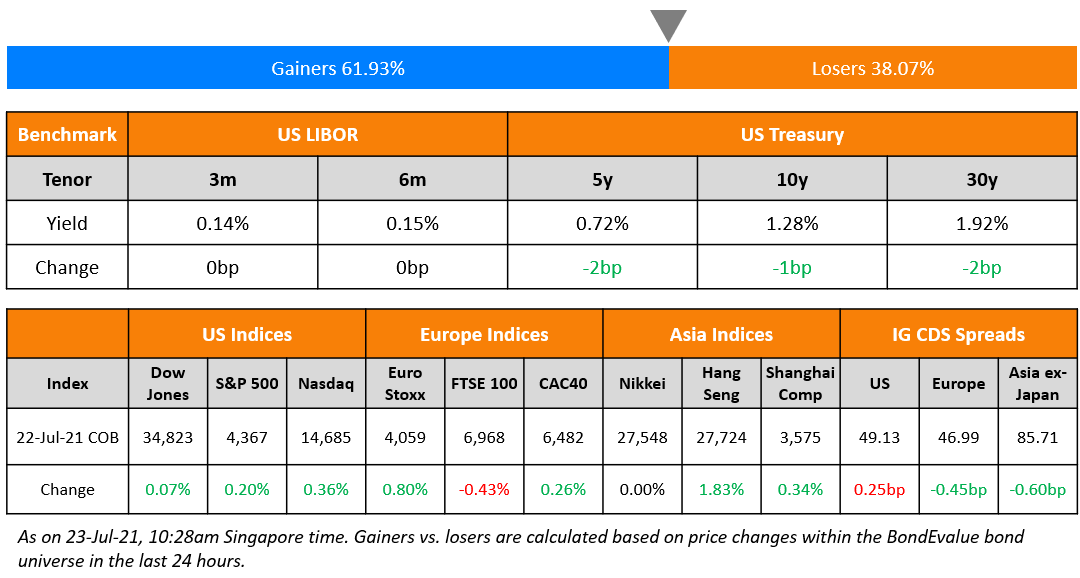 Macro; Rating Changes; New Issues; Talking Heads; Top Gainers & Losers