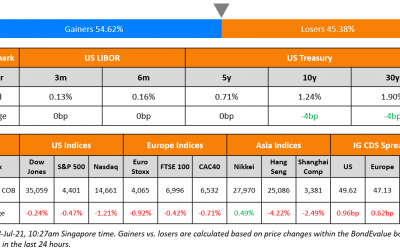 ESR REIT Launches S$ 5Y; Macro; Rating Changes; New Issues; Talking Heads; Top Gainers & Losers