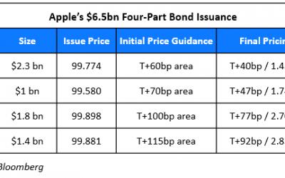 Apple Raises $6.5bn Via Four Part Offering