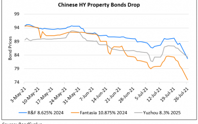 Chinese Property Bonds Fall as Officials Reiterate Tighter Financial Restrictions