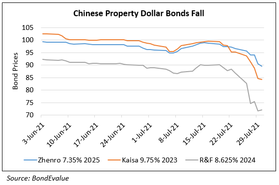 More Chinese Property Developers' Bonds Fall