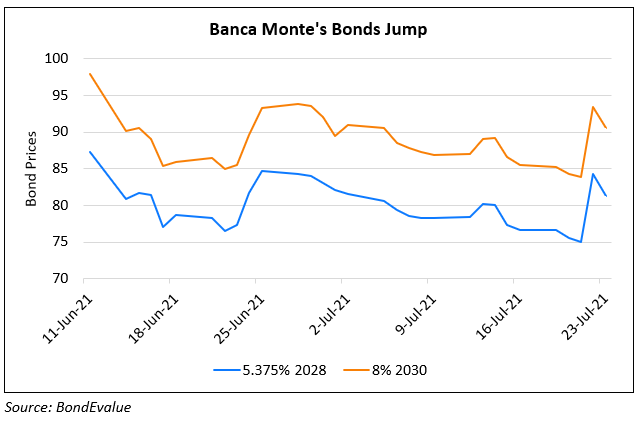 Monte Paschi Cuts Legal Liabilities by $4.5bn; Bond Rally Over 9 Points