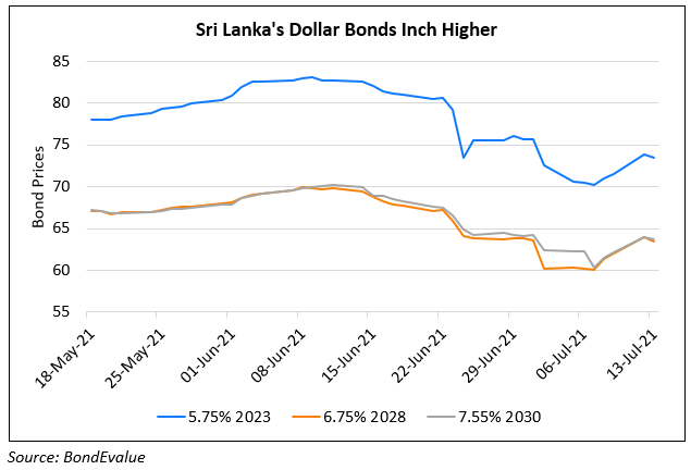 Sri Lanka's Bond Move Higher; Central Bank Plans to Acquire $650-700mn from Forex Surrenders