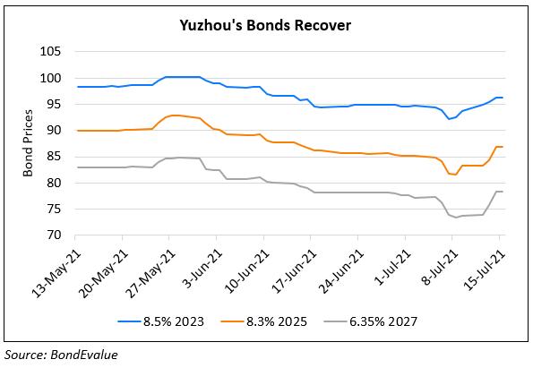 Yuzhou's Dollar Bonds Trend Higher On Continued Buybacks