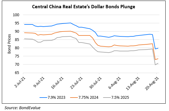 Central China Real Estate's Dollar Bonds Plunge on H1 Results