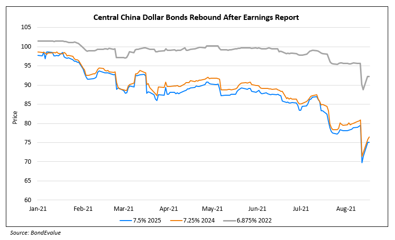 Central China's Dollar Bonds Recover Some of Last Week's Losses