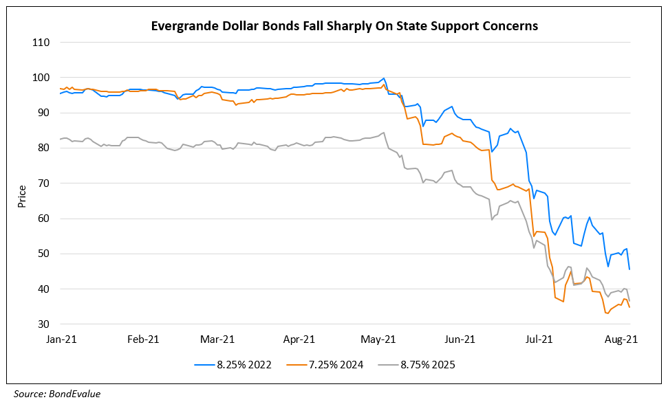 Evergrande's Dollar Bonds Sell-Off on Dim Hopes of State Supports
