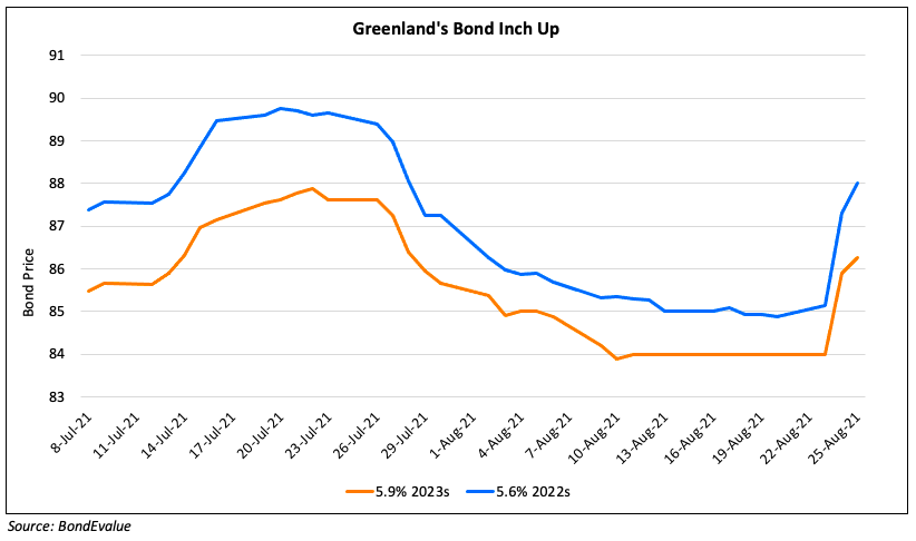 Greendland Holding's Bonds Rise on Lower Debt and Strong Cashflows